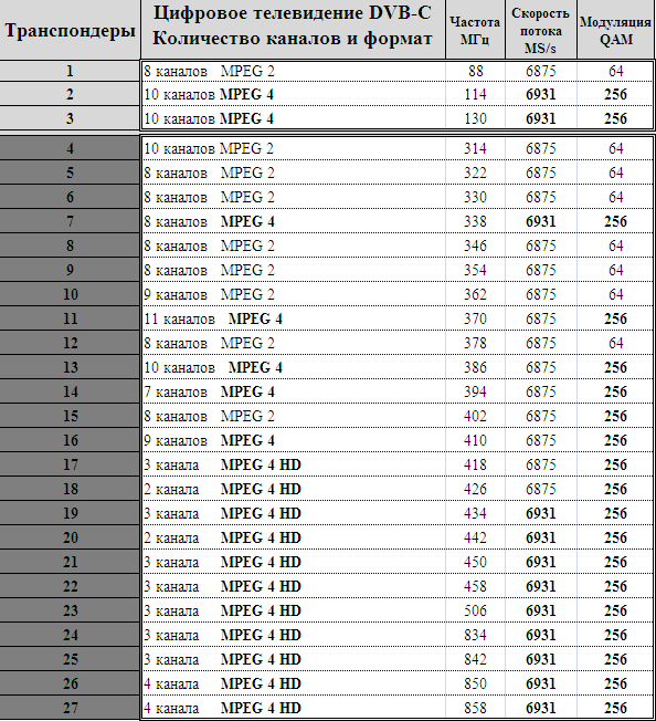 Frocusat спутниковое таблица частот abs 2